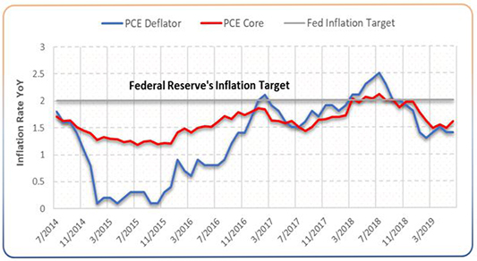 Federal Reserve's Inflation Target