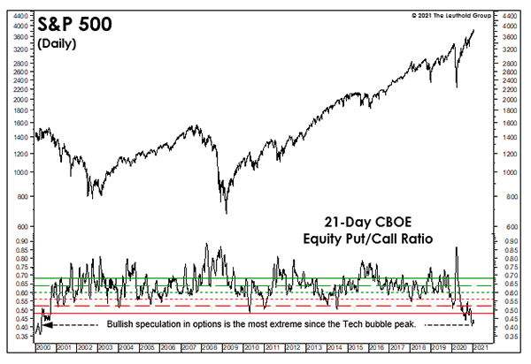 Equity Put/Call Ratio chart